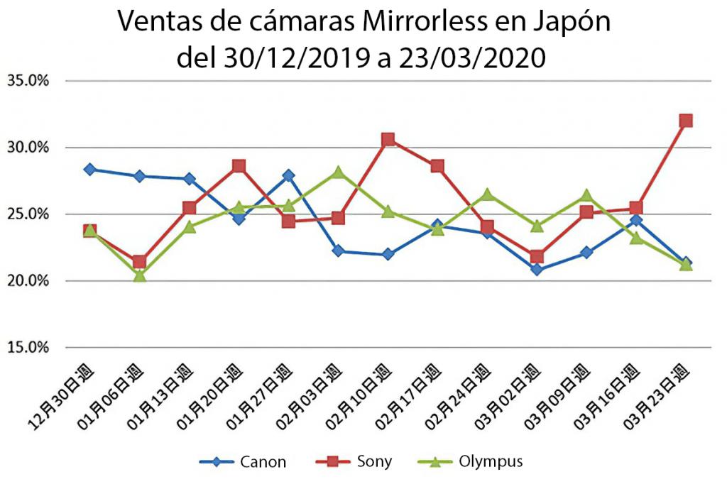 efectos del covid19 en el mercado japonés